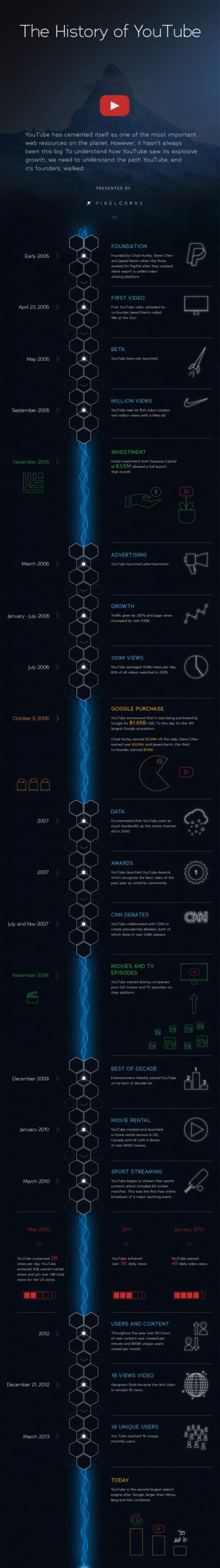 History of YouTube Infographic by Pixelcarve